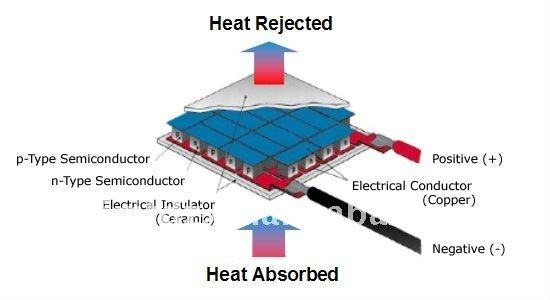 Peltier TermoelektriČni Element 12v 60 W