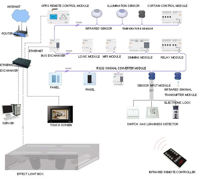 Smart Home Lighting Design: Inteligentno Upravljanje Rasvjetom